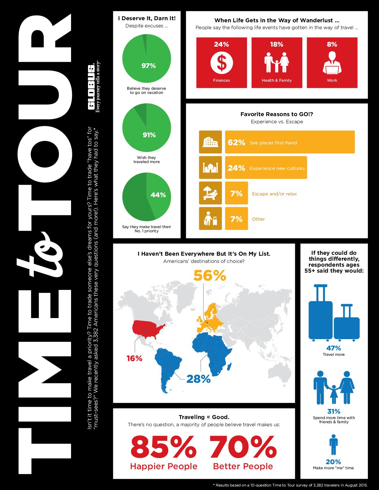 Globus Time to Tour Survey